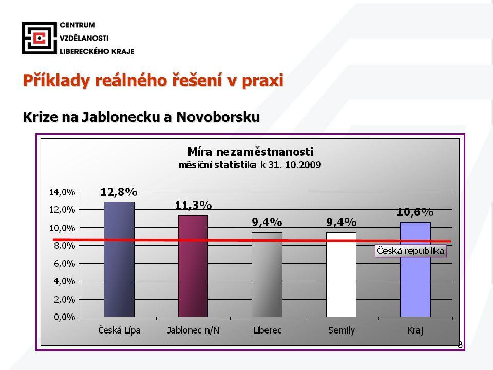 3 Příklady reálného řešení v praxi Krize na Jablonecku a Novoborsku