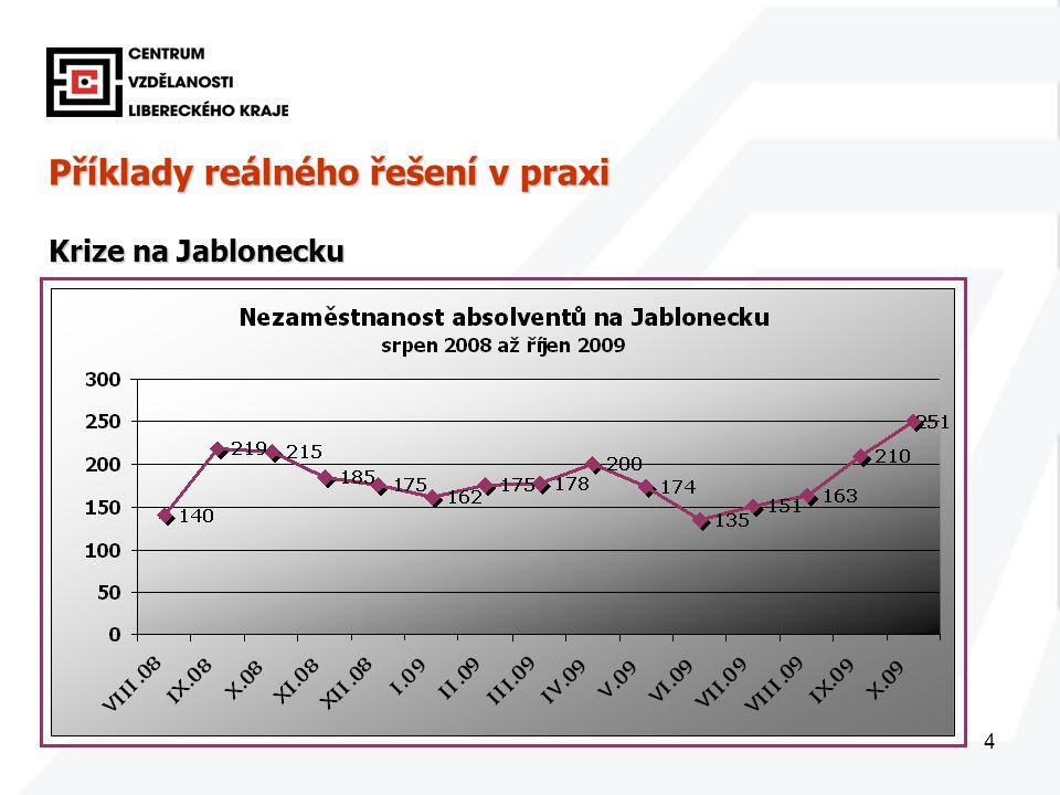 5 Příklady reálného řešení v praxi Krize na Jablonecku Trh práce na Železnobrodsku 927 nezaměstnaných 927 nezaměstnaných 8 volných pracovních 8 volných pracovních na jedno volné pracovní místo připadá 70 uchazečů na jedno volné pracovní místo připadá 70 uchazečů průměrná míra nezaměstnanosti je přes patnáct procent průměrná míra nezaměstnanosti je přes patnáct procent