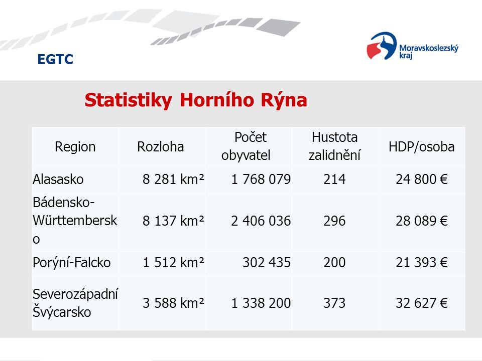 EGTC Statistiky Horního Rýna RegionRozloha Počet obyvatel Hustota zalidnění HDP/osoba Alasasko8 281 km²1 768 07921424 800 € Bádensko- Württembersk o 8