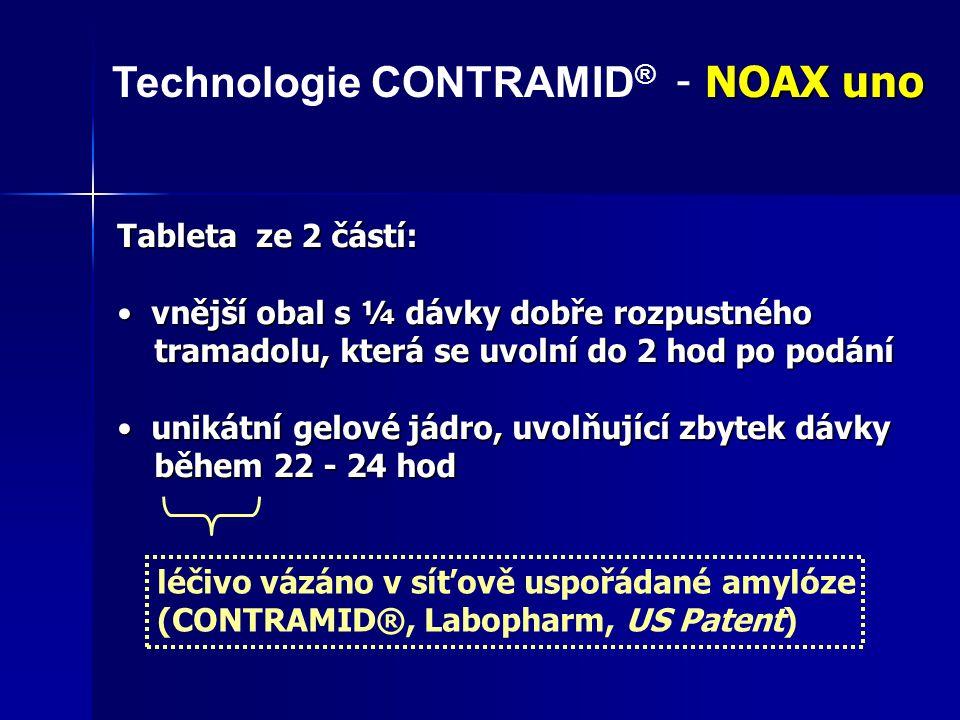 léčivo vázáno v síťově uspořádáné amylóze (CONTRAMID®, Labopharm, US Patent) vnější vrstva amylózového jádra formuje semipermeabilní membránu, prodlužující a zpomalující působení tekutin na rozpouštění léčiva