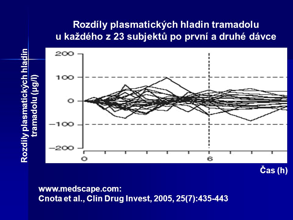 NOAX unoMONOCRIXO ® LP NOAX uno MONOCRIXO ® LP 200 mg, 1x denně t 1/2 6.