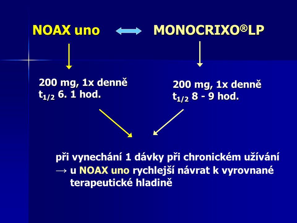 NOAX unoMONOCRIXO ® LP NOAX uno MONOCRIXO ® LP 200 mg, 1x denně t 1/2 6. 1 hod. 200 mg, 1x denně t 1/2 8 - 9 hod. při vynechání 1 dávky při chronickém