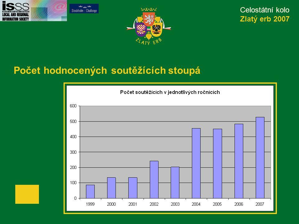 Celostátní kolo Zlatý erb 2007 Počet hodnocených soutěžících stoupá