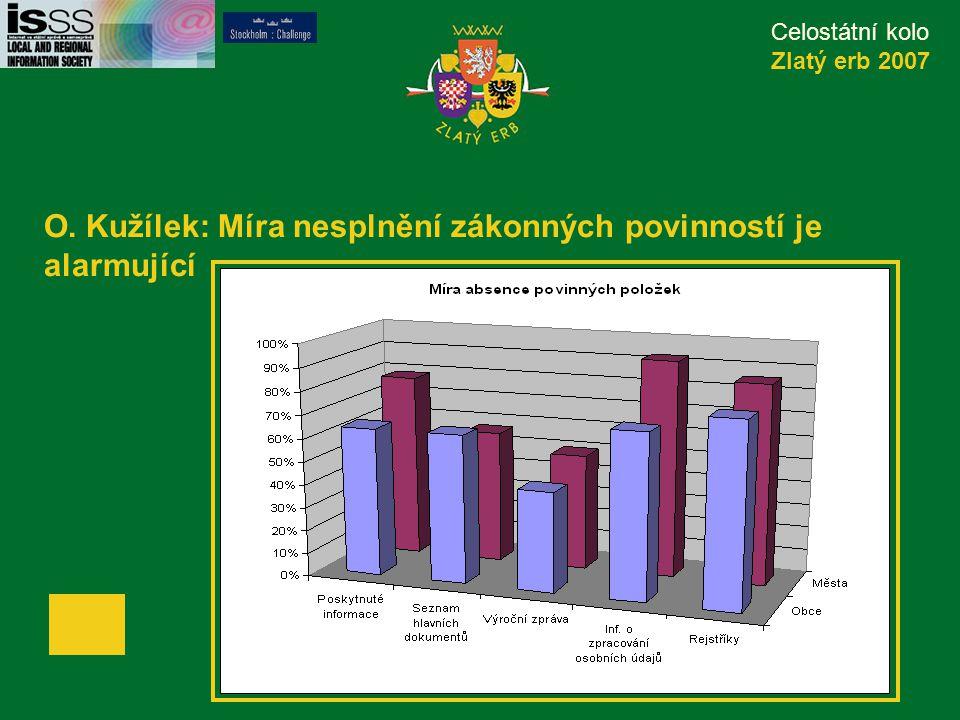 Celostátní kolo Zlatý erb 2007 O. Kužílek: Míra nesplnění zákonných povinností je alarmující