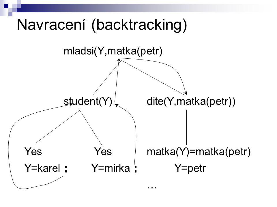 Navracení (backtracking) mladsi(Y,matka(petr) student(Y)dite(Y,matka(petr)) Yes Yesmatka(Y)=matka(petr) Y=karel ;Y=mirka ; Y=petr …