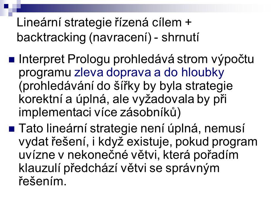 Lineární strategie řízená cílem + backtracking (navracení) - shrnutí Interpret Prologu prohledává strom výpočtu programu zleva doprava a do hloubky (prohledávání do šířky by byla strategie korektní a úplná, ale vyžadovala by při implementaci více zásobníků) Tato lineární strategie není úplná, nemusí vydat řešení, i když existuje, pokud program uvízne v nekonečné větvi, která pořadím klauzulí předchází větvi se správným řešením.