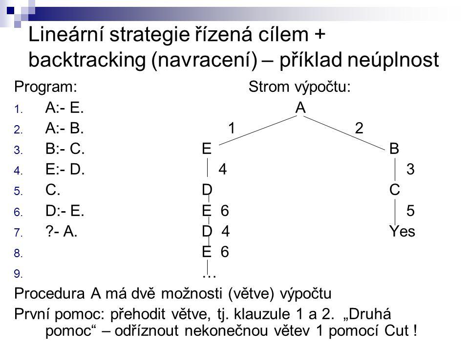 Lineární strategie řízená cílem + backtracking (navracení) – příklad neúplnost Program: Strom výpočtu: 1.