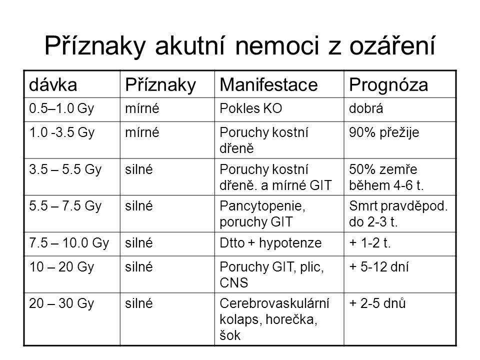 dávkaPříznakyManifestacePrognóza 0.5–1.0 GymírnéPokles KOdobrá 1.0 -3.5 GymírnéPoruchy kostní dřeně 90% přežije 3.5 – 5.5 GysilnéPoruchy kostní dřeně.