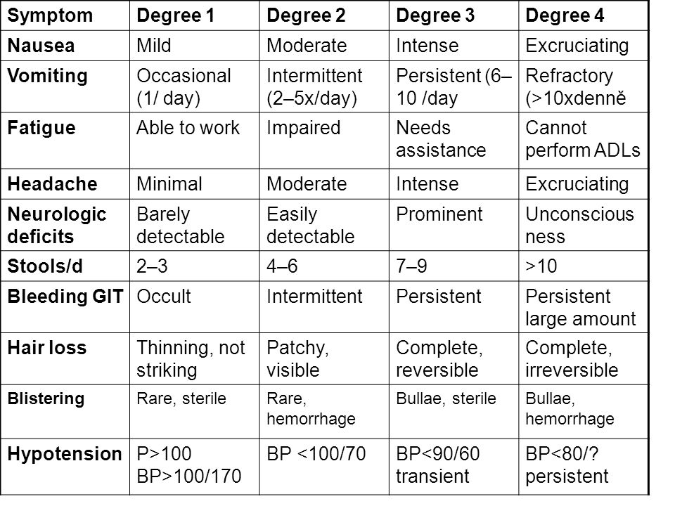 SymptomDegree 1Degree 2Degree 3Degree 4 NauseaMildModerateIntenseExcruciating VomitingOccasional (1/ day) Intermittent (2–5x/day) Persistent (6– 10 /d
