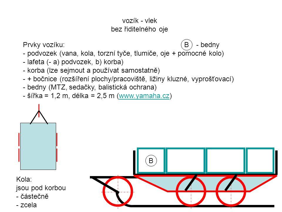 B - bedny B Prvky vozíku: - podvozek (vana, kola, torzní tyče, tlumiče, oje + pomocné kolo) - lafeta (- a) podvozek, b) korba) - korba (lze sejmout a používat samostatně) - + bočnice (rozšíření plochy/pracoviště, ližiny kluzné, vyprošťovací) - bedny (MTZ, sedačky, balistická ochrana) - šířka = 1,2 m, délka = 2,5 m (www.yamaha.cz)www.yamaha.cz vozík - vlek bez řiditelného oje Kola: jsou pod korbou - částečně - zcela