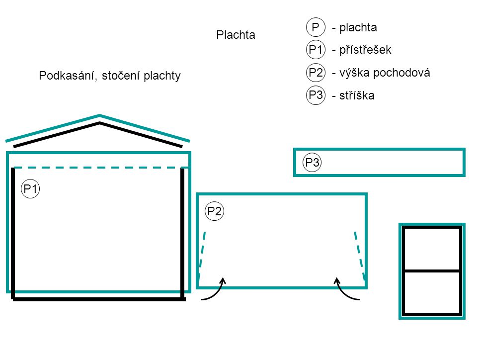 P - plachta Podkasání, stočení plachty Plachta P1 - přístřešek P1 P2 - výška pochodová P3 - stříška P2 P3