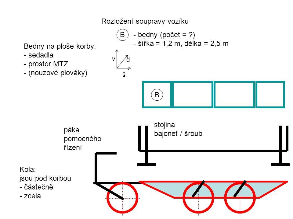 B - bedny (počet = ) - šířka = 1,2 m, délka = 2,5 m B Bedny na ploše korby: - sedadla - prostor MTZ - (nouzové plováky) Rozložení soupravy vozíku Kola: jsou pod korbou - částečně - zcela páka pomocného řízení stojina bajonet / šroub d š v