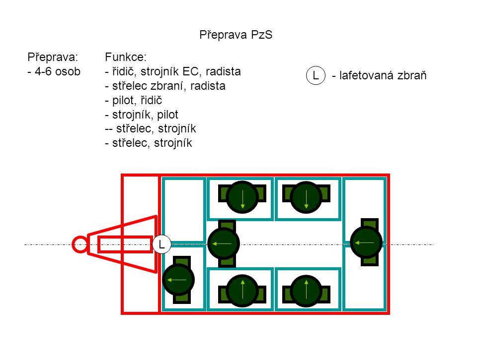 B - bednyPlavání: - přeprava bez rozložení (+ motorové veslo) - ponton (přeprava vozidla = + veslo nebo naviják) - (bedny - nouzové plováky) - (pomocné kolo - kormidlo) Plavání