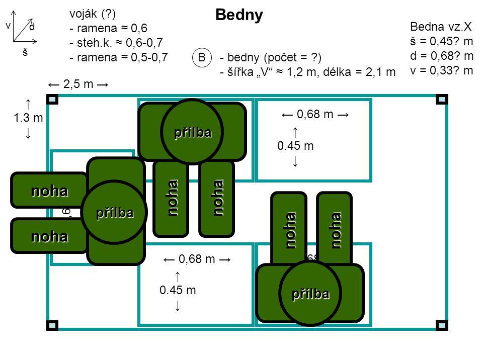 """B - bedny (počet = ?) - šířka """"V ≈ 1,2 m, délka = 2,1 m Bedny d š v ← 2,5 m → ↑ 1.3 m ↓ Bedna vz.X š = 0,45."""