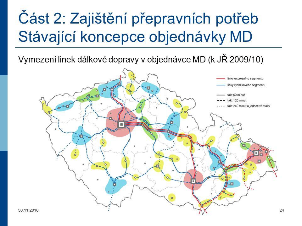 30.11.201024 Část 2: Zajištění přepravních potřeb Stávající koncepce objednávky MD Vymezení linek dálkové dopravy v objednávce MD (k JŘ 2009/10)