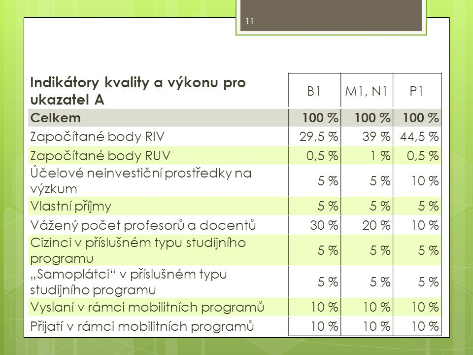 """Indikátory kvality a výkonu pro ukazatel A B1M1, N1P1 Celkem100 % Započítané body RIV29,5 %39 %44,5 % Započítané body RUV0,5 %1 %0,5 % Účelové neinvestiční prostředky na výzkum 5 % 10 % Vlastní příjmy5 % Vážený počet profesorů a docentů30 %20 %10 % Cizinci v příslušném typu studijního programu 5 % """"Samoplátci v příslušném typu studijního programu 5 % Vyslaní v rámci mobilitních programů10 % Přijatí v rámci mobilitních programů10 % 11"""