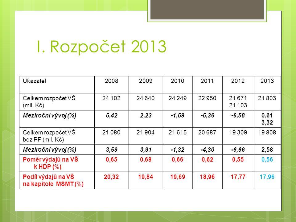 Ukazatel200820092010201120122013 Celkem rozpočet VŠ (mil.