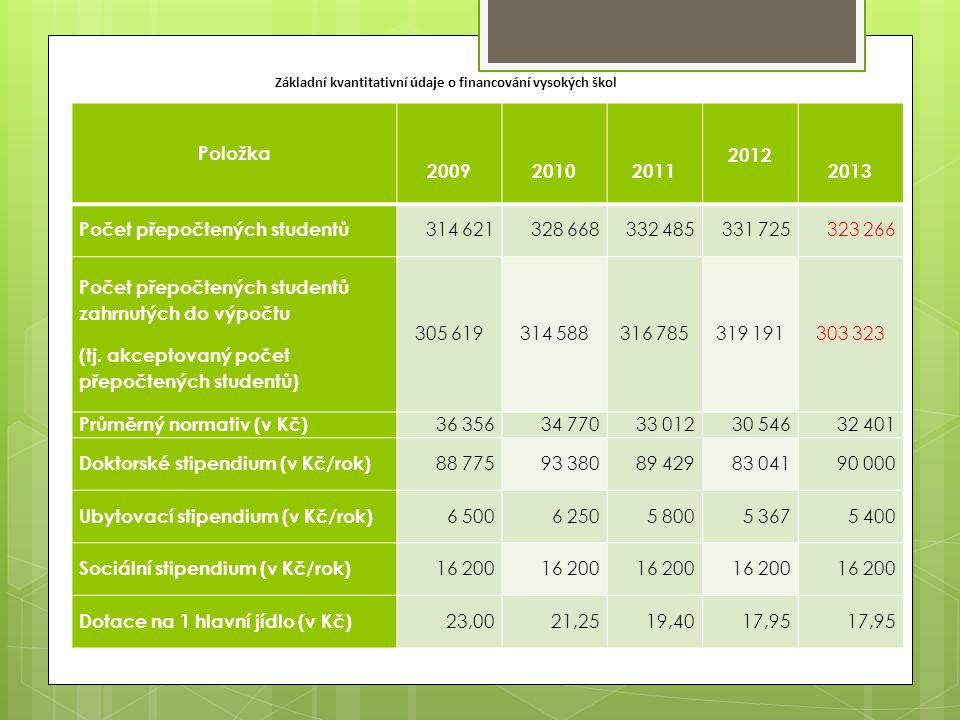 Položka 200920102011 2012 2013 Počet přepočtených studentů 314 621328 668332 485331 725323 266 Počet přepočtených studentů zahrnutých do výpočtu (tj.