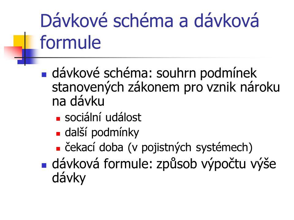 Dávkové schéma a dávková formule dávkové schéma: souhrn podmínek stanovených zákonem pro vznik nároku na dávku sociální událost další podmínky čekací