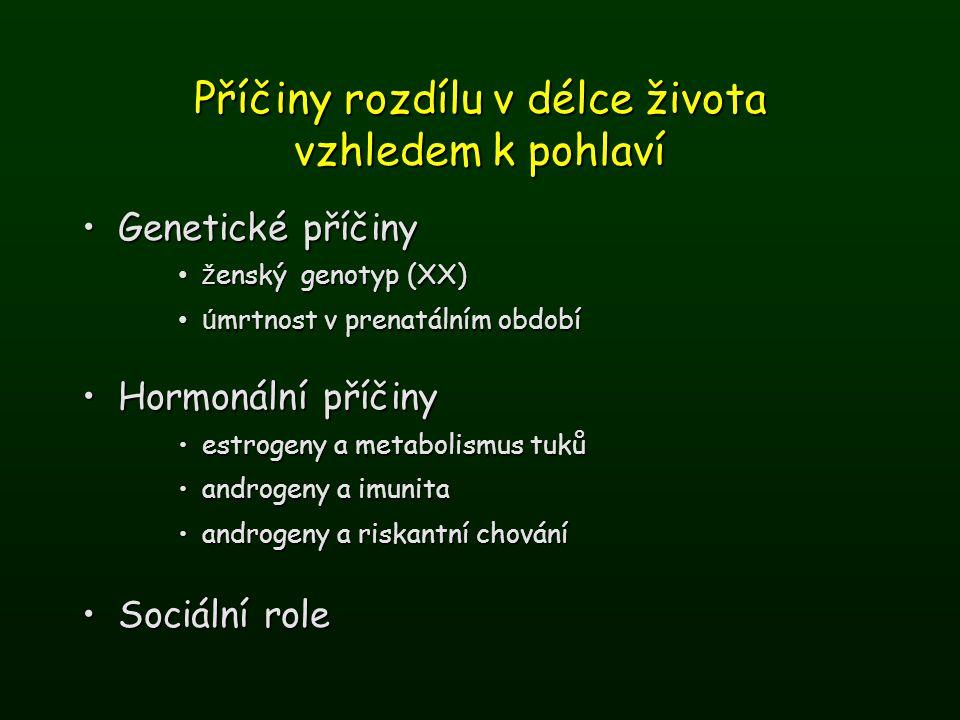 Příčiny rozdílu v délce života vzhledem k pohlaví Genetické příčinyGenetické příčiny ž enský genotyp (XX)ž enský genotyp (XX) ú mrtnost v prenatálním