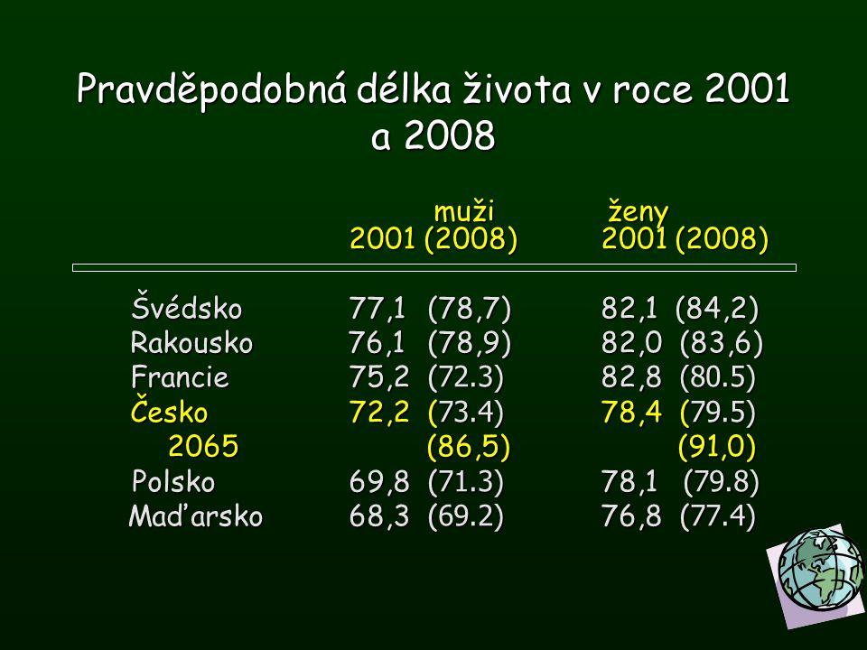 Pravděpodobná délka života v roce 2001 a 2008 muži ženy 2001 (2008) 2001 (2008) muži ženy 2001 (2008) 2001 (2008) Švédsko 77,1 (78,7) 82,1 (84,2) Švéd