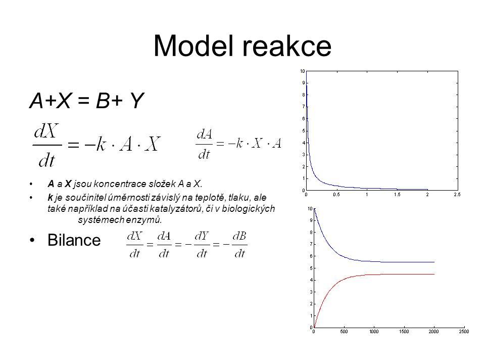 Model reakce A+X = B+ Y A a X jsou koncentrace složek A a X.