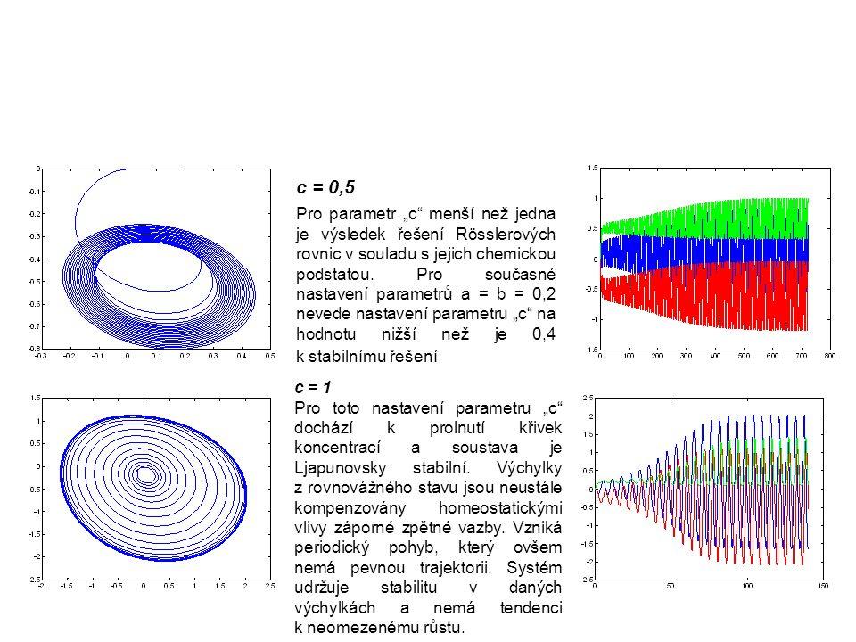 """c = 0,5 Pro parametr """"c menší než jedna je výsledek řešení Rösslerových rovnic v souladu s jejich chemickou podstatou."""