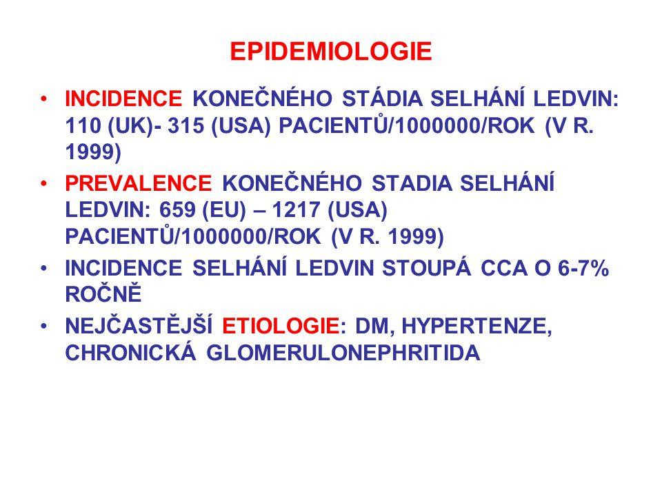 EPIDEMIOLOGIE INCIDENCE KONEČNÉHO STÁDIA SELHÁNÍ LEDVIN: 110 (UK)- 315 (USA) PACIENTŮ/1000000/ROK (V R. 1999) PREVALENCE KONEČNÉHO STADIA SELHÁNÍ LEDV
