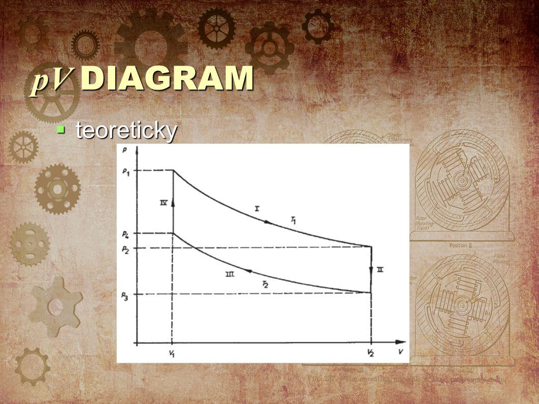 pV DIAGRAM  teoreticky