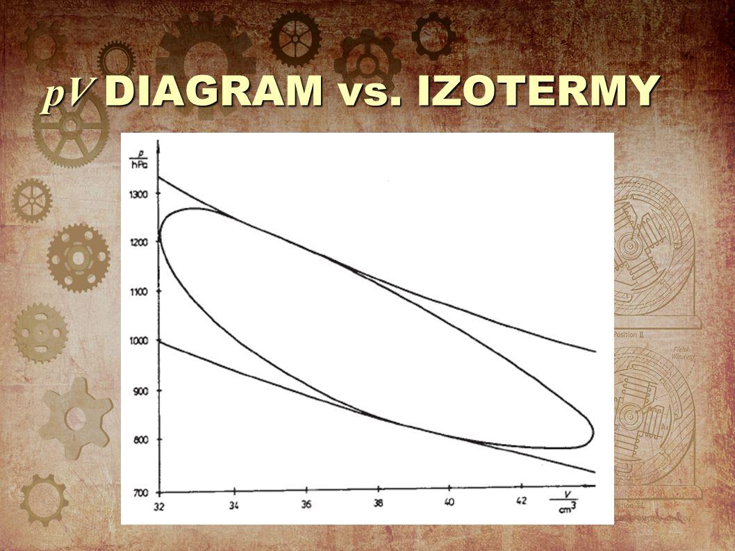 pV DIAGRAM vs. IZOTERMY
