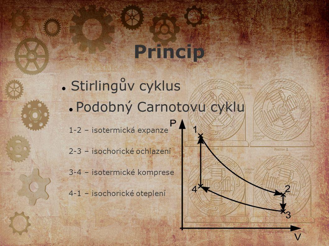 Princip Stirlingův cyklus Podobný Carnotovu cyklu 1-2 – isotermická expanze 2-3 – isochorické ochlazení 3-4 – isotermické komprese 4-1 – isochorické oteplení