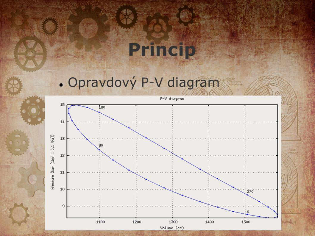 Princip Opravdový P-V diagram