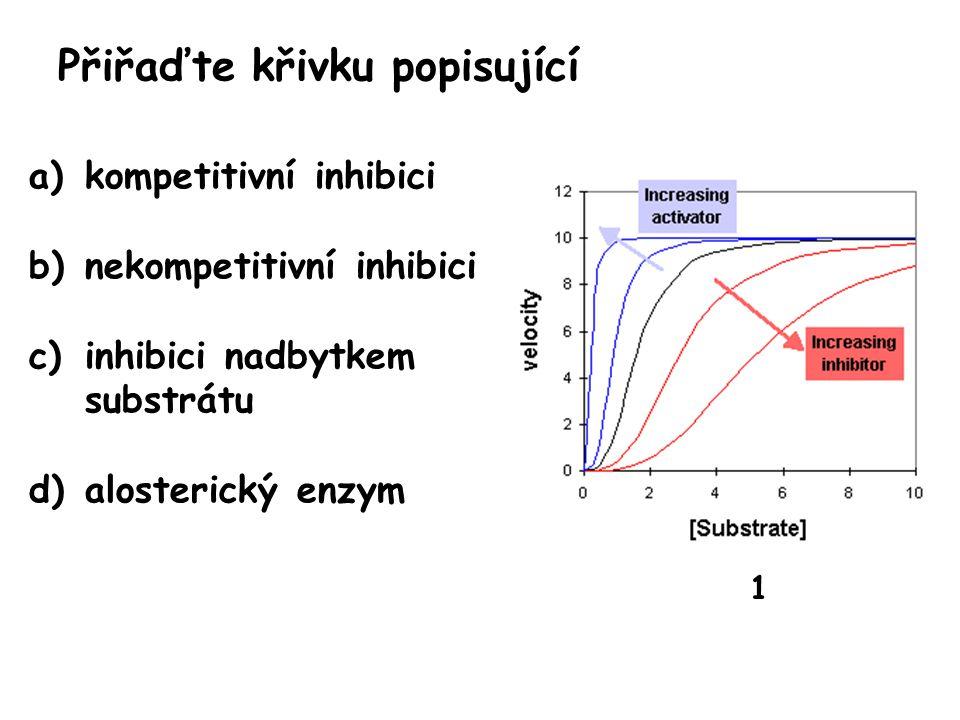 Přiřaďte křivku popisující a)kompetitivní inhibici b)nekompetitivní inhibici c)inhibici nadbytkem substrátu d)alosterický enzym 1