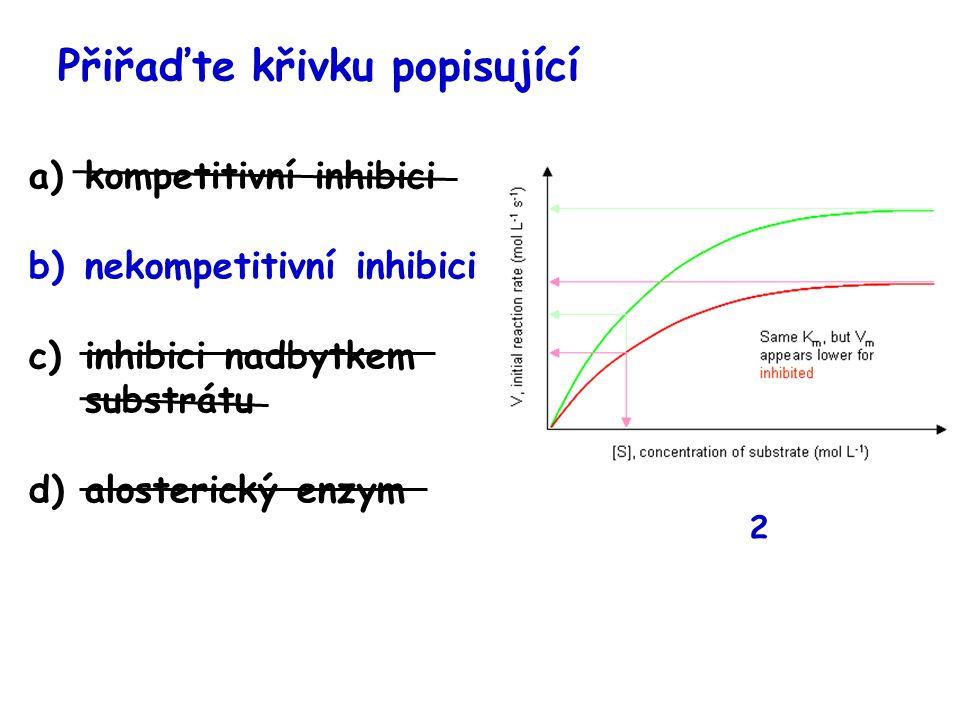 Přiřaďte křivku popisující a)kompetitivní inhibici b)nekompetitivní inhibici c)inhibici nadbytkem substrátu d)alosterický enzym 2