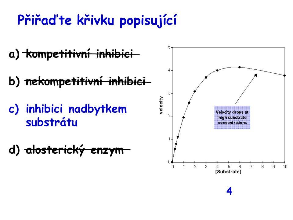 Přiřaďte křivku popisující a)kompetitivní inhibici b)nekompetitivní inhibici c)inhibici nadbytkem substrátu d)alosterický enzym 4