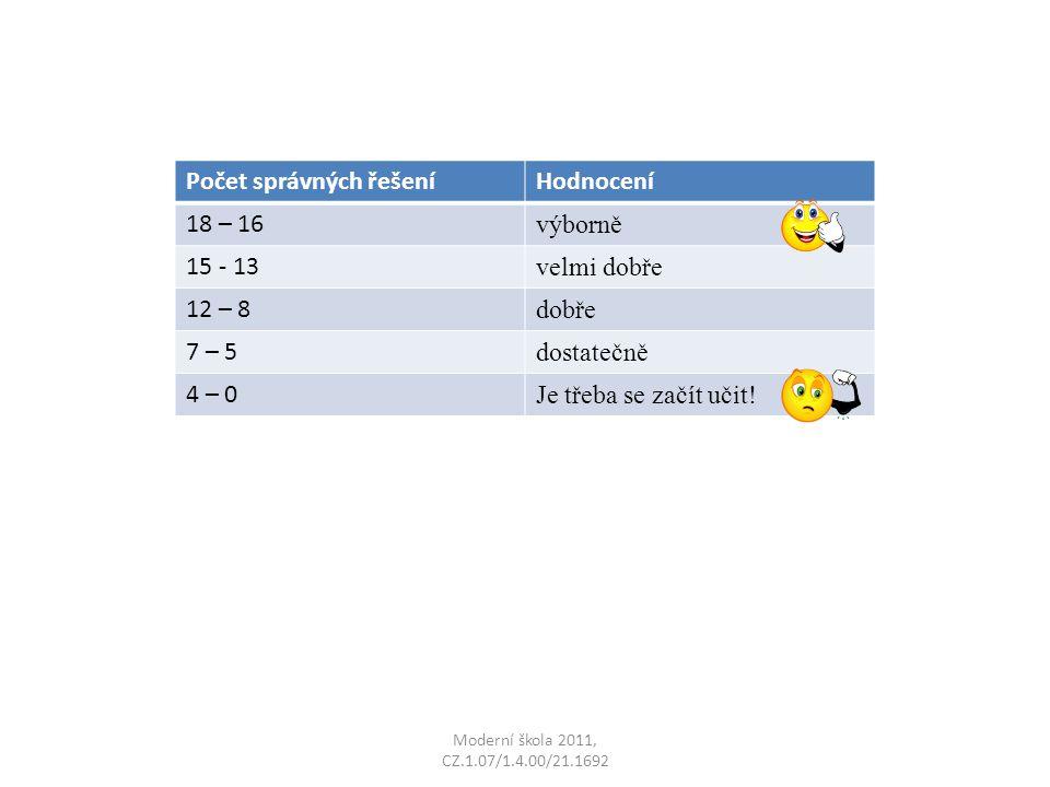 Moderní škola 2011, CZ.1.07/1.4.00/21.1692 Počet správných řešeníHodnocení 18 – 16 výborně 15 - 13 velmi dobře 12 – 8 dobře 7 – 5 dostatečně 4 – 0 Je třeba se začít učit!