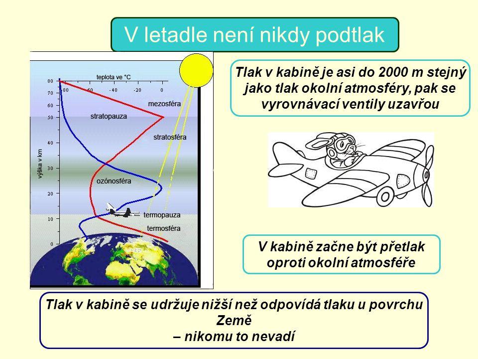 V letadle není nikdy podtlak Tlak v kabině je asi do 2000 m stejný jako tlak okolní atmosféry, pak se vyrovnávací ventily uzavřou V kabině začne být p