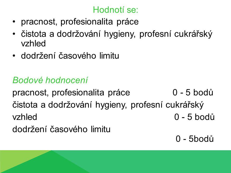 JménoProfesionalita práce HygienaDodržení časovéh o limitu CelkemPořadí