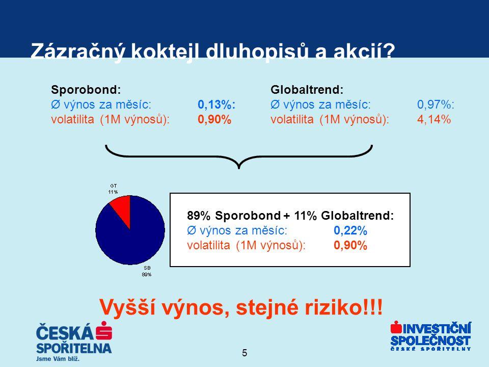 5 Zázračný koktejl dluhopisů a akcií? Sporobond: Ø výnos za měsíc: 0,13%: volatilita(1M výnosů):0,90% Globaltrend: Ø výnos za měsíc: 0,97%: volatilita