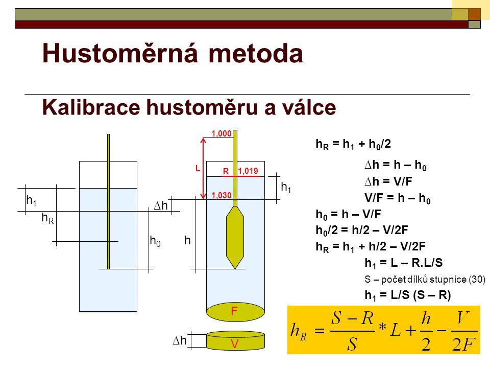 Hustoměrná metoda Kalibrace hustoměru a válce hRhR h0h0 h ∆h∆h h1h1 h1h1 F h R = h 1 + h 0 /2 ∆h = h – h 0 ∆h = V/F V/F = h – h 0 h 0 = h – V/F h 0 /2 = h/2 – V/2F h R = h 1 + h/2 – V/2F h 1 = L – R.L/S S – počet dílků stupnice (30) h 1 = L/S (S – R) V ∆h∆h 1,000 1,030 L R 1,019