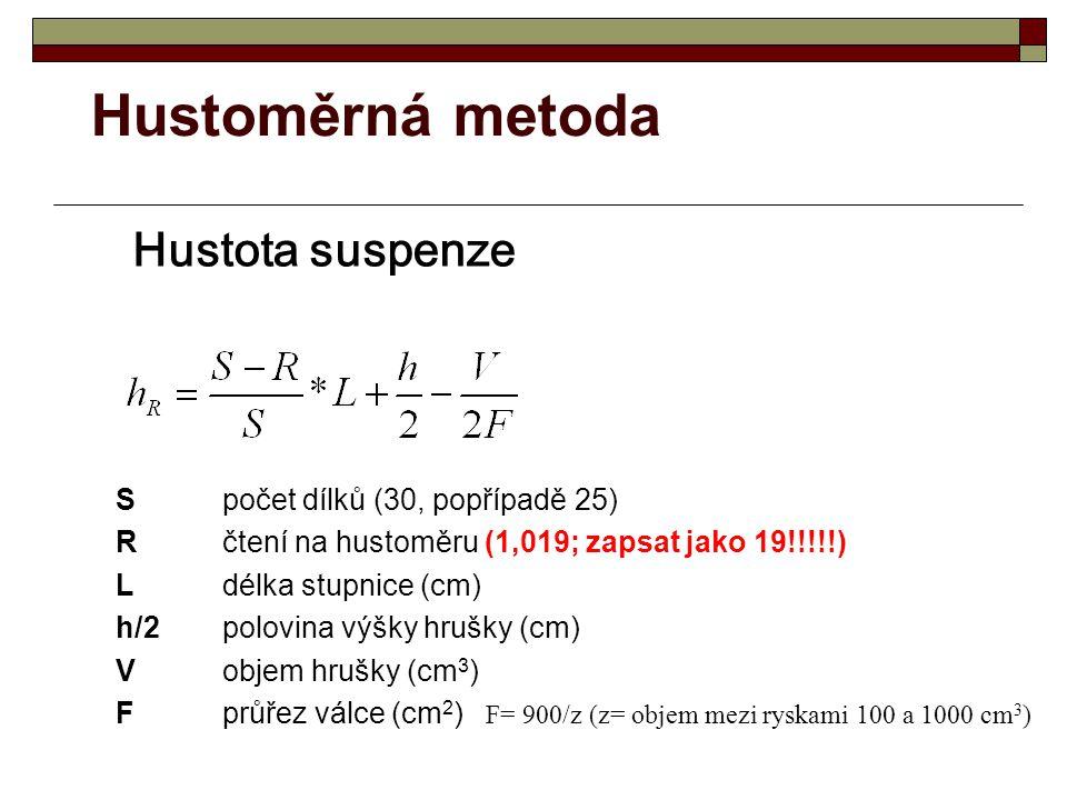 Hustoměrná metoda Spočet dílků (30, popřípadě 25) Rčtení na hustoměru (1,019; zapsat jako 19!!!!!) Ldélka stupnice (cm) h/2polovina výšky hrušky (cm) Vobjem hrušky (cm 3 ) Fprůřez válce (cm 2 ) F= 900/z (z= objem mezi ryskami 100 a 1000 cm 3 ) Hustota suspenze