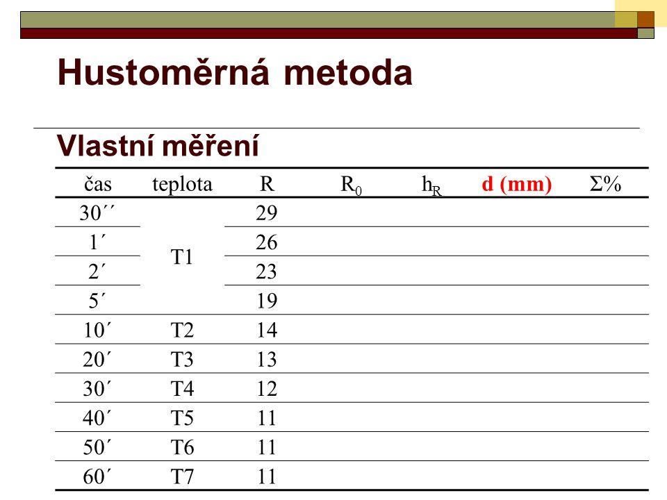 Hustoměrná metoda Vlastní měření časteplotaRR0R0 hRhR d (mm)Σ%Σ% 30´´ T1 29 1´26 2´23 5´19 10´T214 20´T313 30´T412 40´T511 50´T611 60´T711