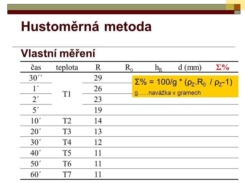 Hustoměrná metoda Vlastní měření časteplotaRR0R0 hRhR d (mm)Σ%Σ% 30´´ T1 29 1´26 2´23 5´19 10´T214 20´T313 30´T412 40´T511 50´T611 60´T711 Σ% = 100/g * (ρ Z.R 0 / ρ Z -1) g......navážka v gramech