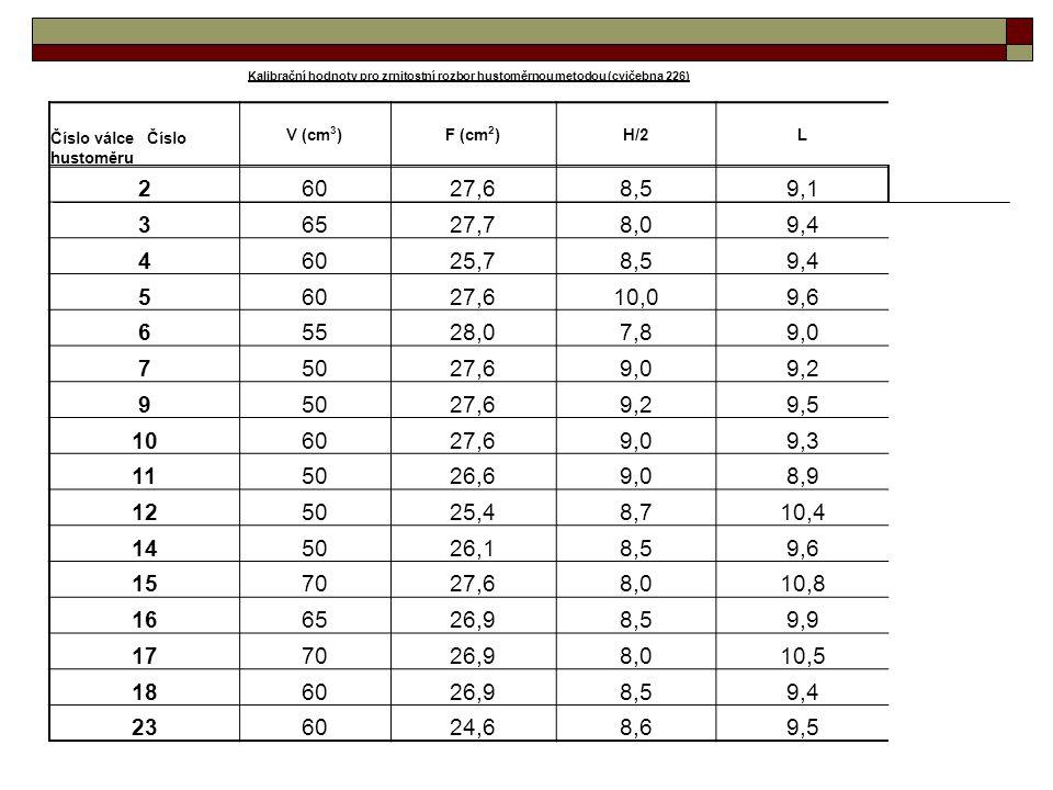 Kalibrační hodnoty pro zrnitostní rozbor hustoměrnou metodou (cvičebna 226) Číslo válce Číslo hustoměru V (cm 3 )F (cm 2 )H/2L 26027,68,59,1 36527,78,