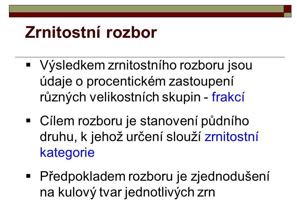 http://www.pedologie.cz/postupy/postupy.htm