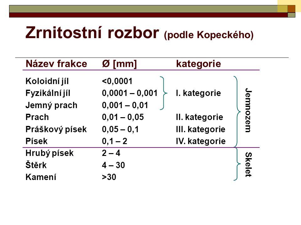 Zrnitostní rozbor (podle Kopeckého) Název frakceØ [mm]kategorie Koloidní jíl<0,0001 Fyzikální jíl0,0001 – 0,001I. kategorie Jemný prach0,001 – 0,01 Pr