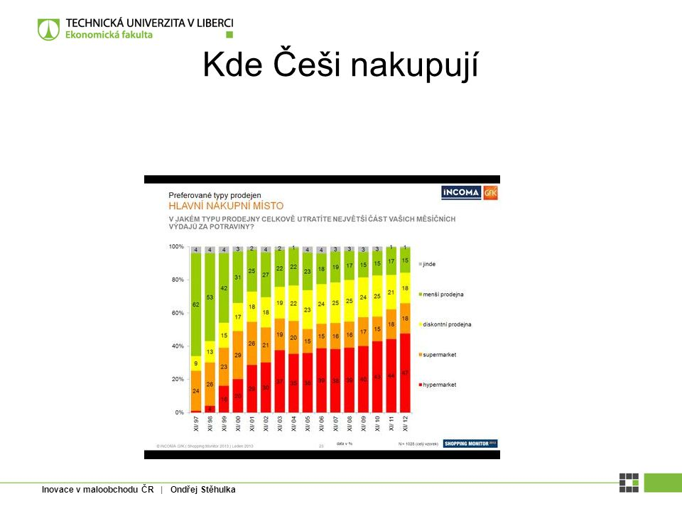 Inovace v maloobchodu ČR | Ondřej Stěhulka Kde Češi nakupují