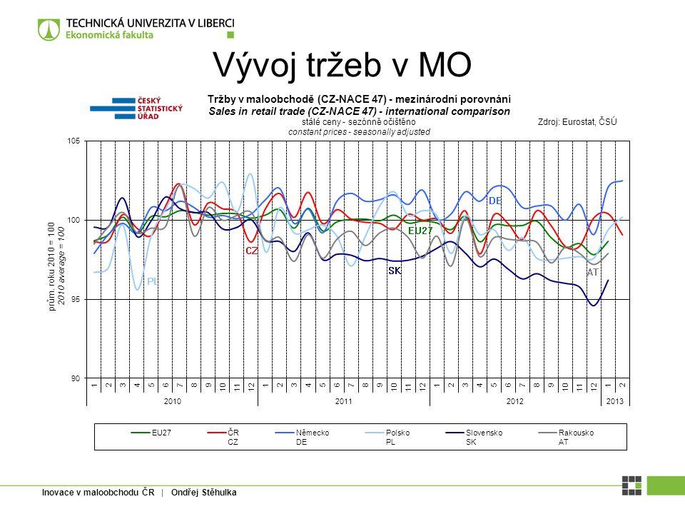 Inovace v maloobchodu ČR | Ondřej Stěhulka Vývoj tržeb v MO