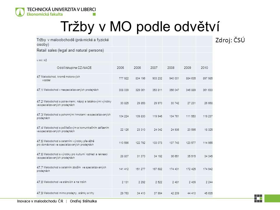 Inovace v maloobchodu ČR | Ondřej Stěhulka Tržby v MO podle odvětví Maloobchod kromě motorovch vozidel (CZ-NACE 47) Právnické a fyzické osoby celkem (