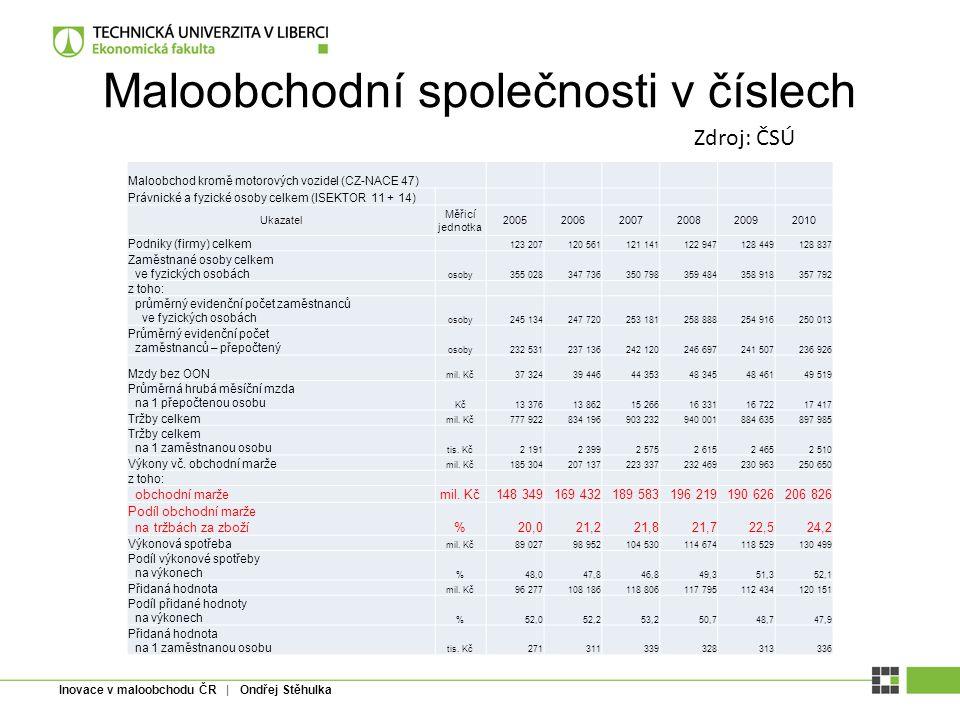 Inovace v maloobchodu ČR | Ondřej Stěhulka Maloobchodní společnosti v číslech Maloobchod kromě motorových vozidel (CZ-NACE 47) Právnické a fyzické oso